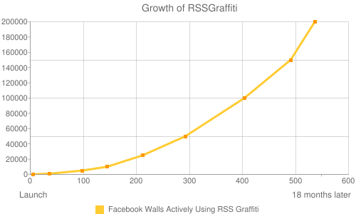 Growth of RSSGraffiti